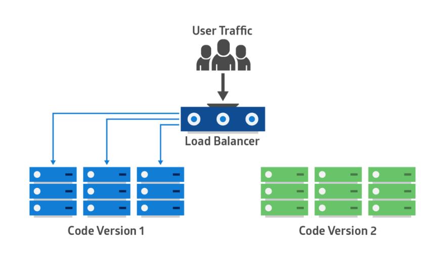 Image result for blue-green deployment