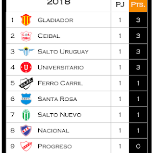 Posiciones Primera División Fútbol