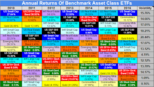 Benchmark Asset Class ETF Returns for 2016
