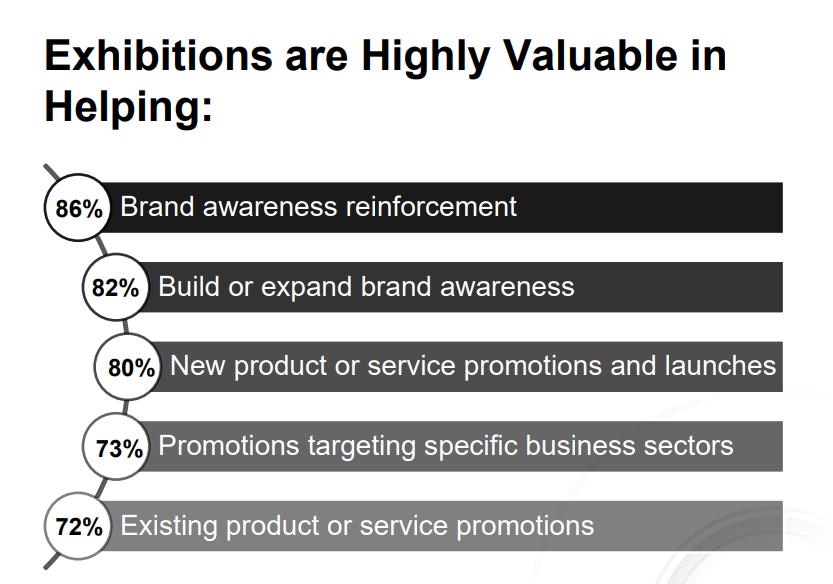 Survey results highlighting how Exhibitions are Highly Valued in Achieving Marketing and Sales Objectives