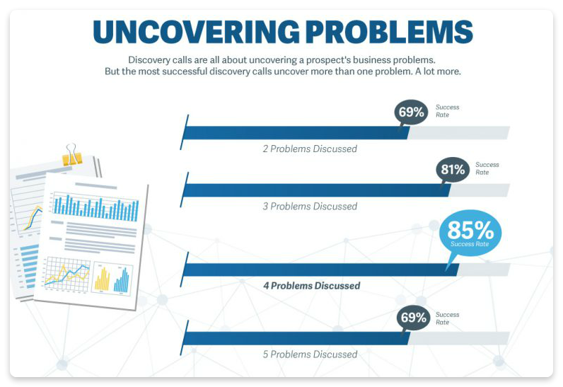Uncovering problems