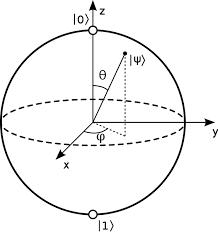 Representación de la esfera de bloch. Las operaciones varían el estado de superposición alcanzando valores en la superficie de la esfera.