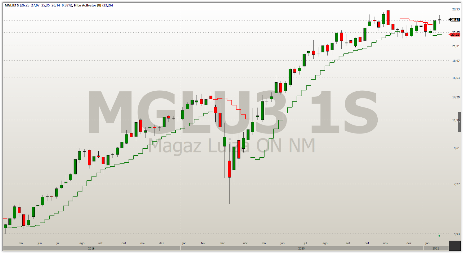 Utilizando HiLo para Position Trade: MGLU3 Gráfico Semanal. 8 Períodos.