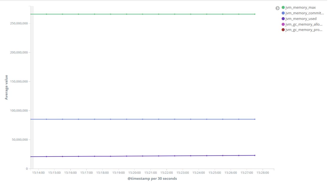 Visualizing Spring Boot Metrics in Kibana   Microservices