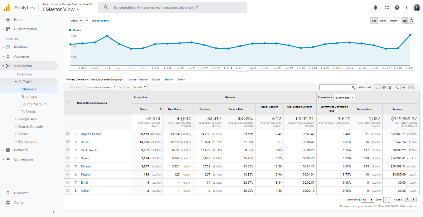 channel google analytics