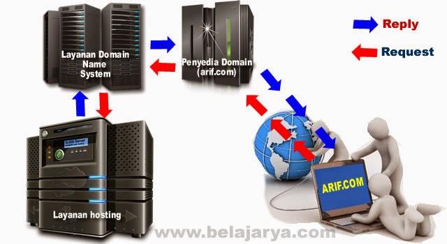 Langkah langkah Custom Domain, Ganti blogspot.com jadi nama kesukaanmu melalui layanan Namecheap