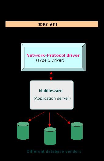 JDBC API components