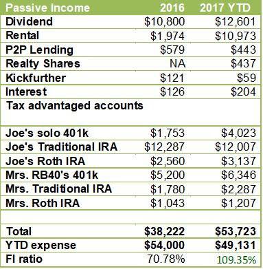 2017 passive income