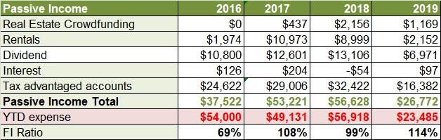 Passive income 2019