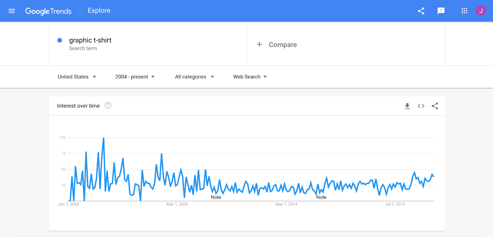 Google Search interest toward graphic t-shirts from May 2004 to present