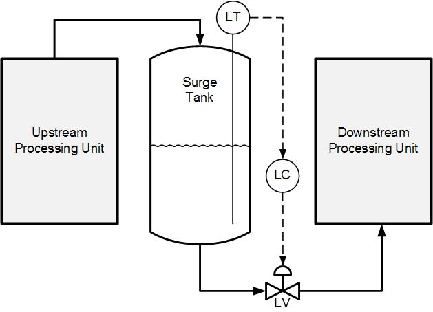 https://blog.opticontrols.com/wp-content/uploads/2012/11/Surge-Tank-Level-Control.png
