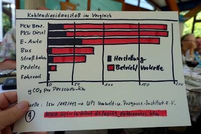 Grafik: Kohlendioxidausstoß im Vergleich.