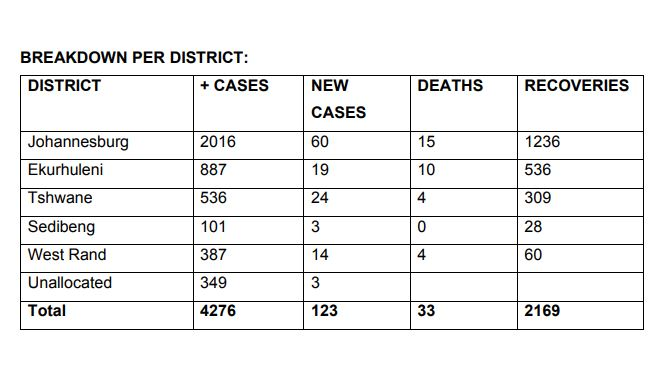 Breakdown of cases per district.