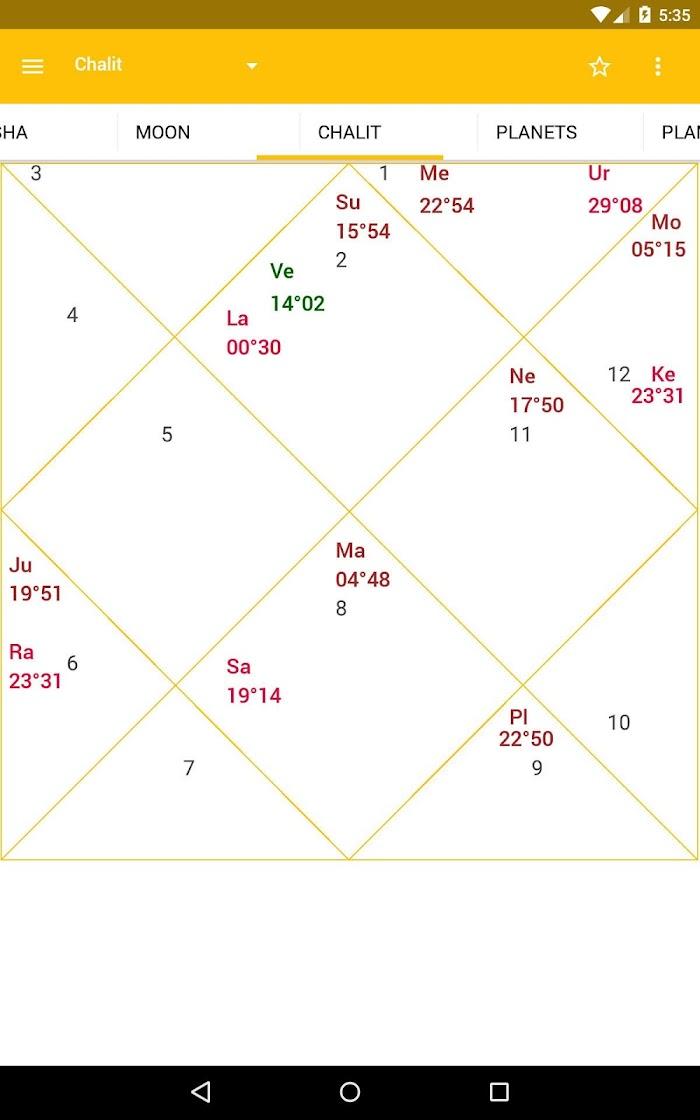 AstroSage Kundli : Astrology v13 9 For Android APK Download