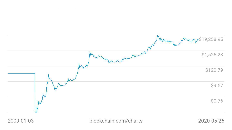 bitcoin stock price ma usd kereskedelmi háborús hatás a bitcoinre