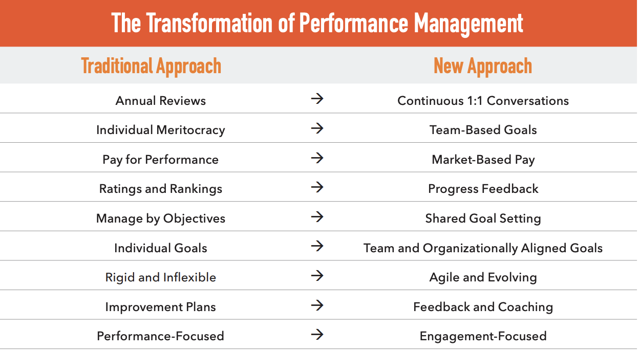 transformation of performance management