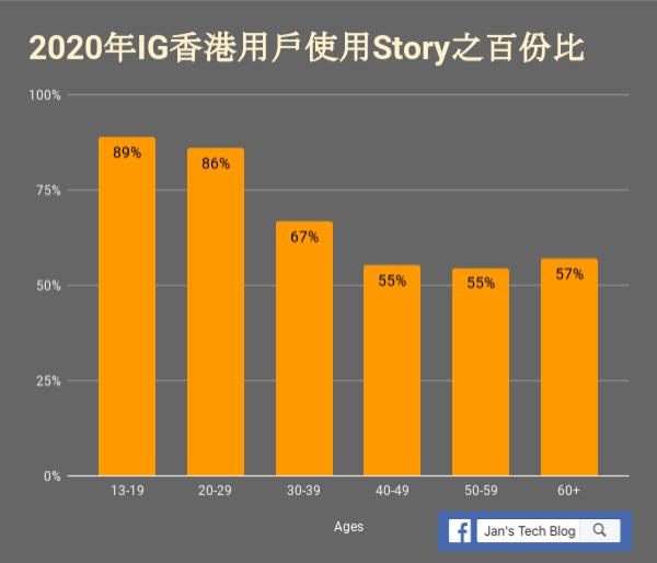 Instagram Story香港用戶應用的比例