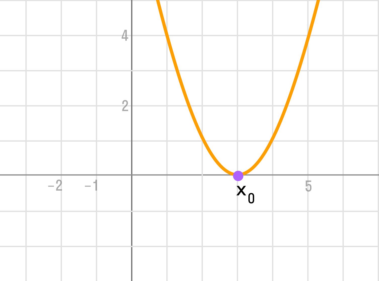 график при условии D = 0