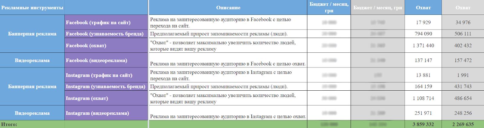 Рекламные бюджеты и охваты в Facebook/Instagram