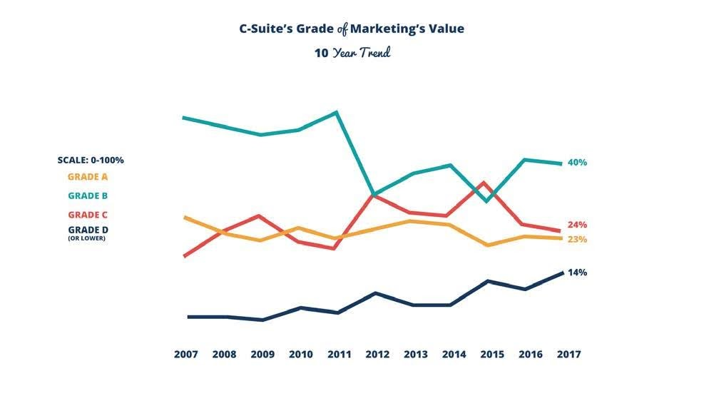 Figure 1: How the C-Suite grades Marketing's ability to measure its value over 10 years. Marketing organizations earning an A continue to represent 23% of the organizations; B graded Marketing organizations represent 40% of the organizations; and C/D graded organizations represent 38% or over a third of Marketing organizations. Source: VisionEdge Marketing Annual Marketing Performance Management Benchmark Study in Collaboration with Demand Metric, Forrester, Hive9, ITSMA, and Valid USA