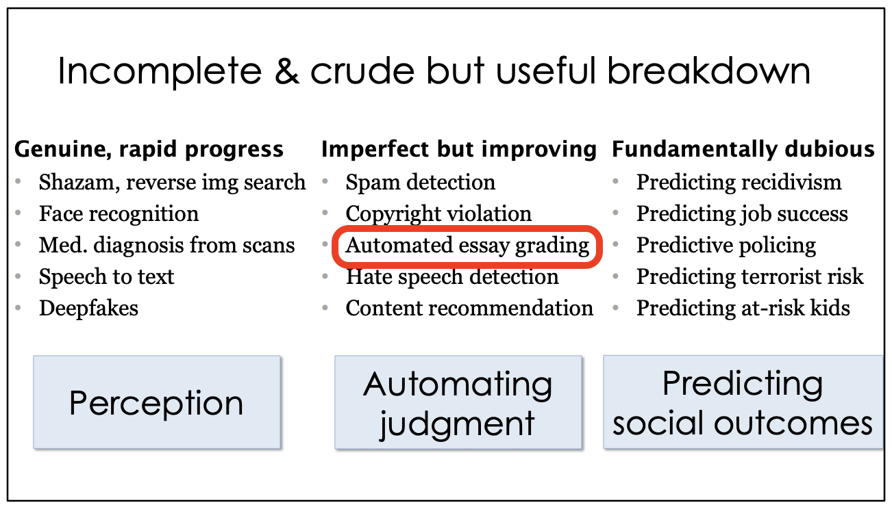 "An expert's view that some AI claims are ""snake oil"". In his slides, he put the claims into three categories: Genuine and rapid progress; imperfect but improving; and fundamentally dubious. Slide #10 at https://www.cs.princeton.edu/~arvindn/talks/MIT-STS-AI-snakeoil.pdf"