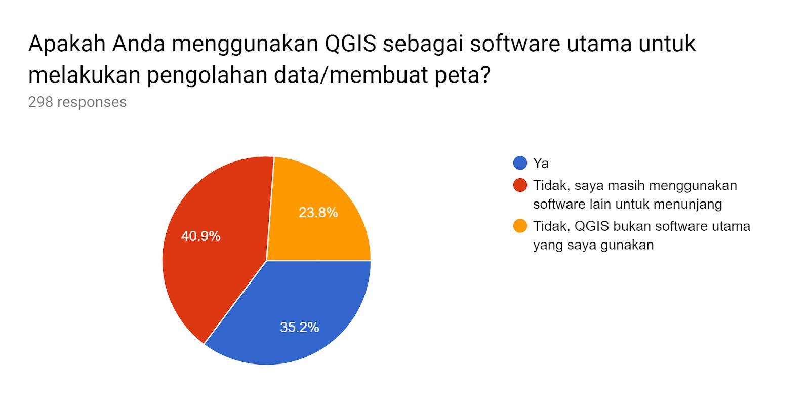 Forms response chart. Question title: Apakah Anda menggunakan QGIS sebagai software utama untuk melakukan pengolahan data/membuat peta?. Number of responses: 298 responses.