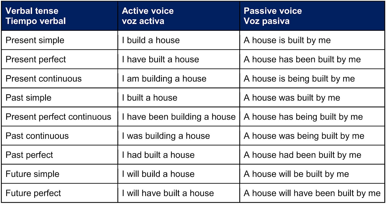 Passive voice story pdf