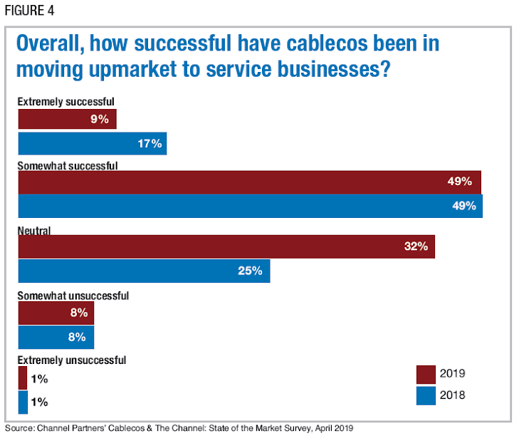 Figure 4: Overall, how successful have cablecos been in moving upmarket to service businesses? Source: Channel Partners' Cablecos & The Channel: State of the Market Survey, April 2019