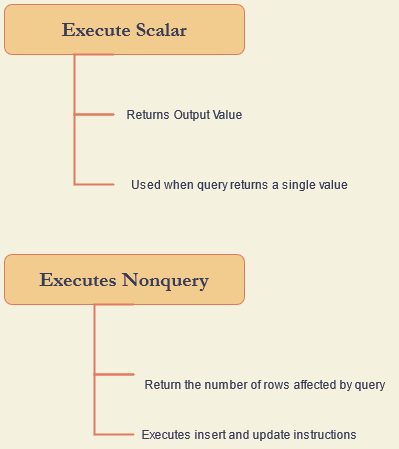 difference between ExecuteScalar and ExecuteNonQuery