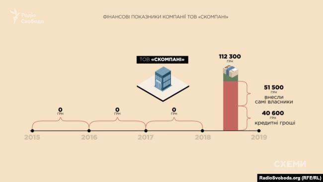 «Схеми» проаналізували фінансову звітність ТОВ «Скомпані»