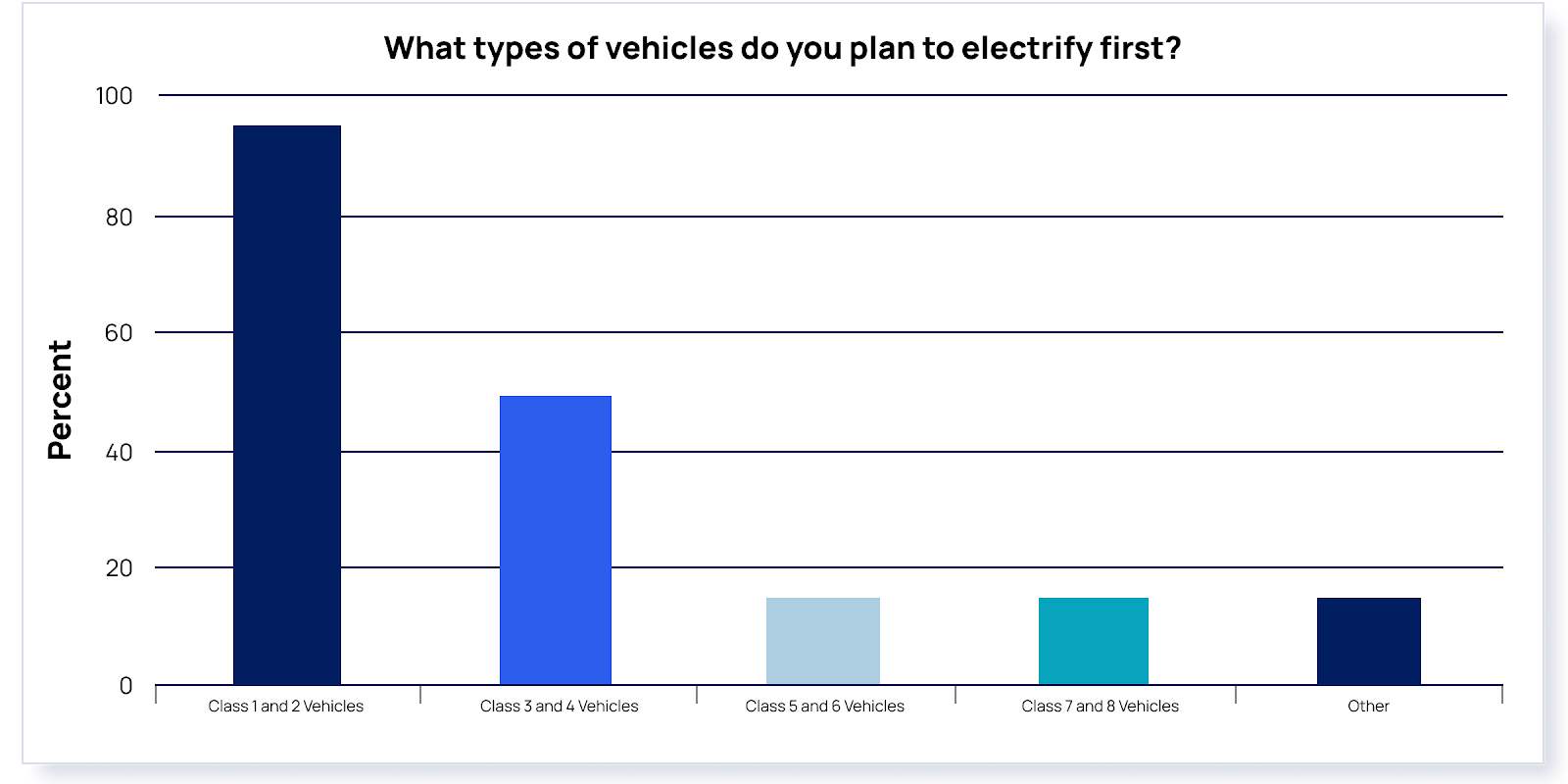 Vehicle classes going electric
