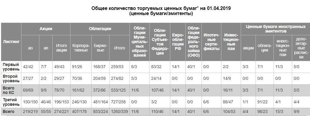 сколько акций торгуется на российском фондовом рынке