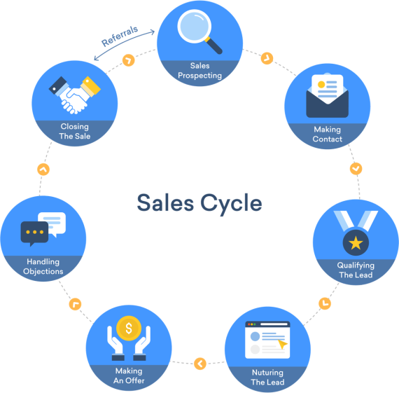 sales cycle hiring