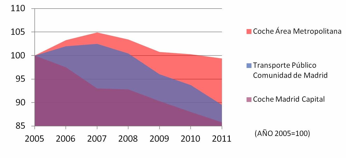 Evolución del uso del coche y el transporte público en la Comunidad de Madrid