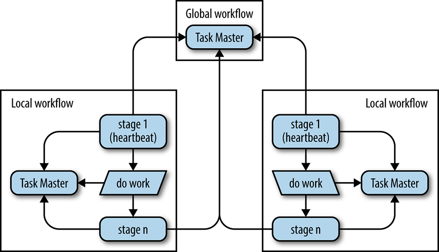 An example of distributed data and process flow using Workflow pipelines.