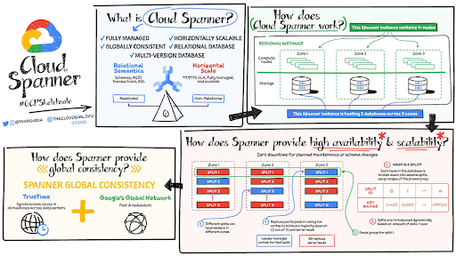 What is Cloud Spanner?
