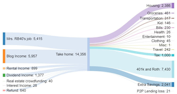 October 2018 Sankey diagram