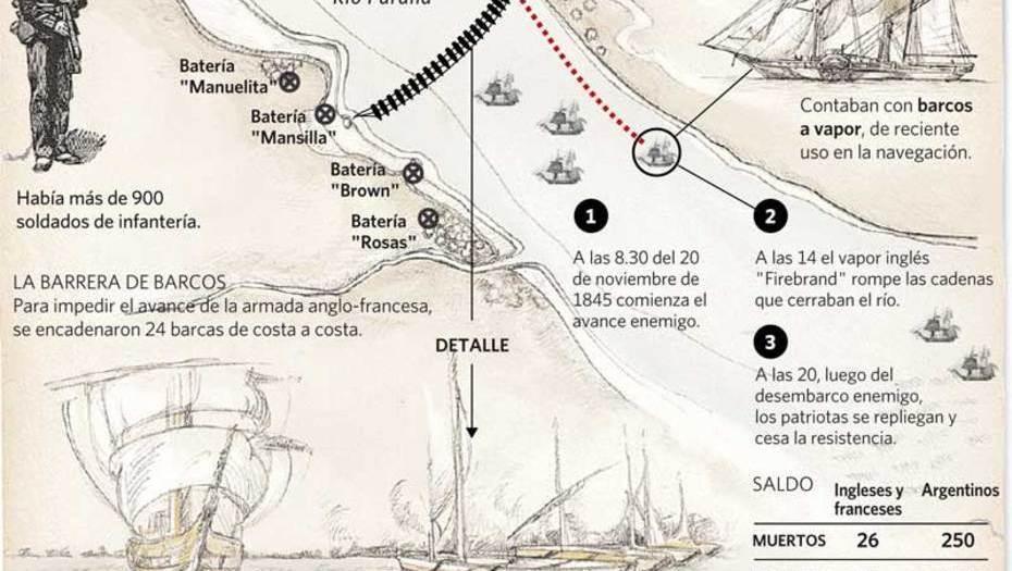 El bloqueo anglo-francés y la Batalla de Vuelta de Obligado.