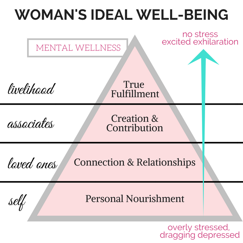 Woman's Ideal Well-Being