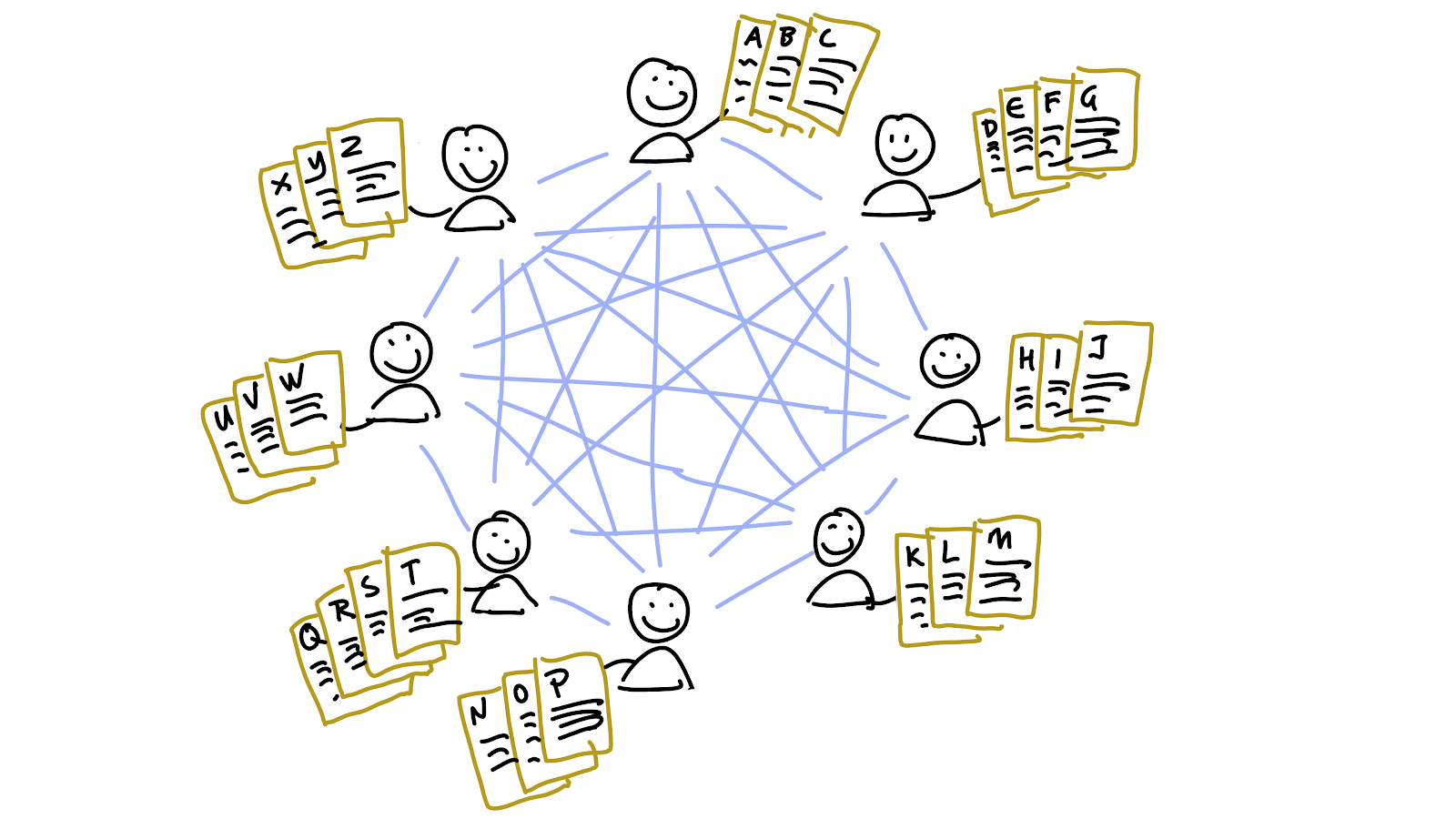 Eight peers connected directly to each other, each of whom stores the dictionary keys and values from three or four letters of the alphabet.