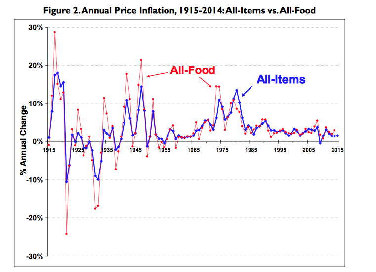 food price inflation and its impact Some public unease over food and gasoline prices, if sustained, will no doubt play into the thinking of fed policymakers all in all, inflation looks to rise for 2014, cpi is expected to rise by 27 percent and then move even higher to.