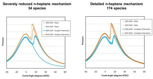 ANSYS Точность моделирования процессов в камере сгорания определяется выбранной моделью топлива.