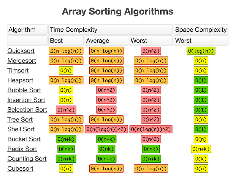 Big-O Array Sorting Algorithms