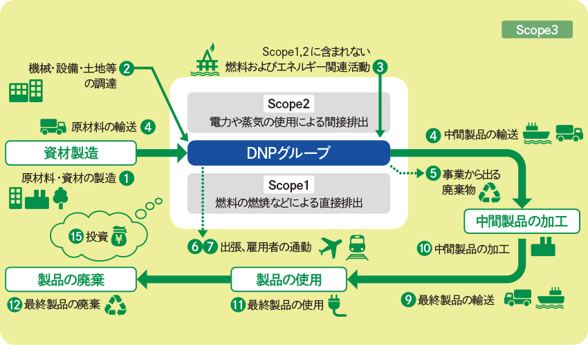 DNPグループのサプライチェーン全体のGHG削減に関する説明の画像です。資材製造からDNPグループによる製品製造、納入先による加工、最終製品の使用や廃棄までの間に取り組む対象があります。