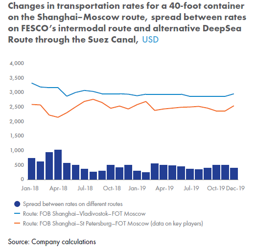 cost to ship container by rail through Russia vs. by see from Shanghai to Moscow