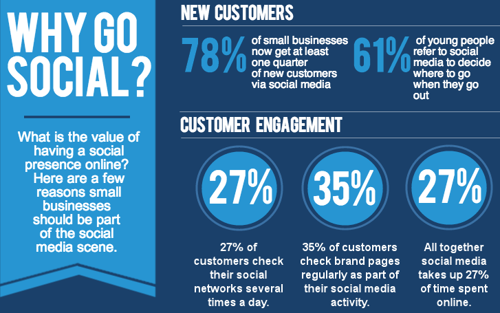 Infographic depicting the importance of social media for business.