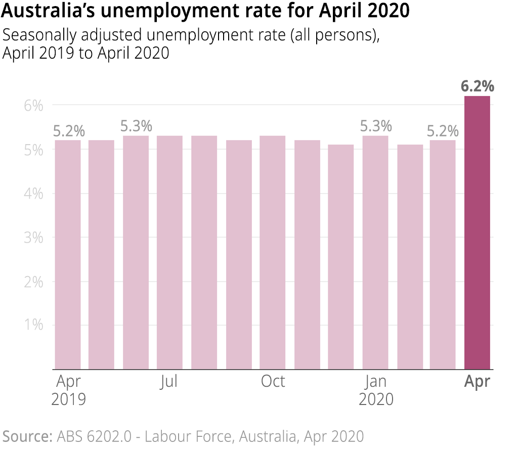 ALT TEXT: Australia's unemployment rate (seasonally adjusted) from April 2019 to April 2020. The unemployment rate increased from 5.2% in March to 6.2% in April.