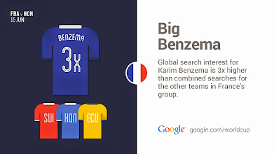 Photo: Good things come threes. #Benzema #FraHon #GoogleTrends