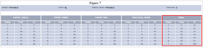 ib psychology coursework grade boundaries