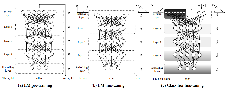ULMFiT Diagram